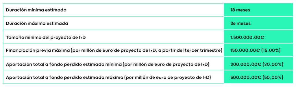 Lista de beneficios para ente de I+D en proyectos de alto impacto