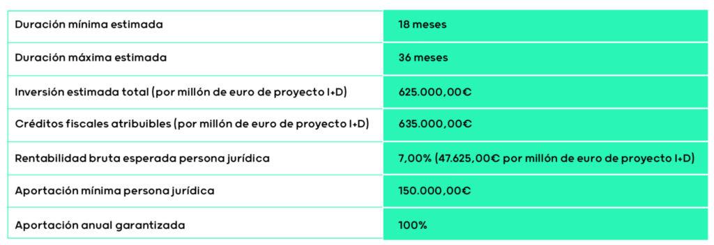 Ventajas para mecenas de I+D en proyectos de alto impacto social