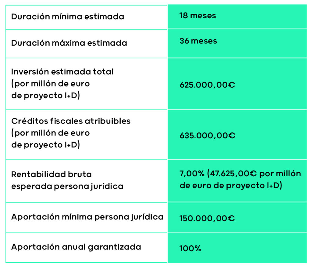 Beneficios para mecenas de I+D en proyectos de alto impacto social